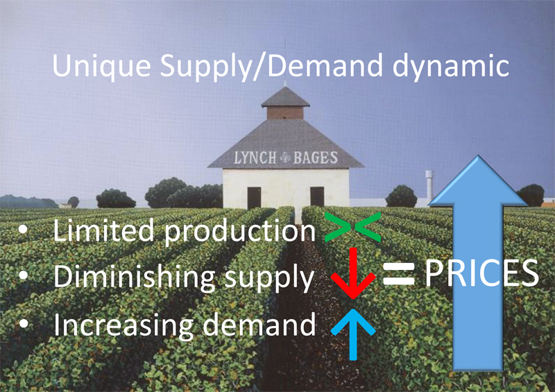 Unique Supply and demand dynamic. Wine price