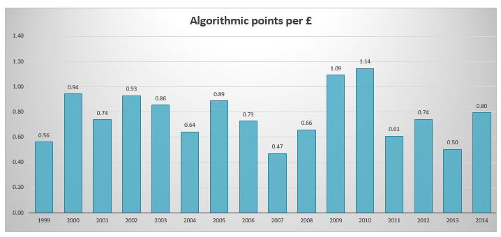 Amphora Algorithmic points per GBP