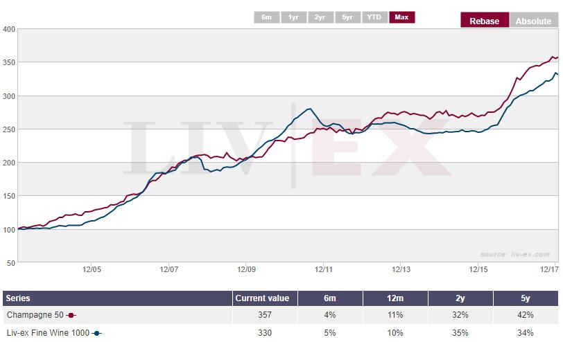 champagne-chart-fine-wine-investment