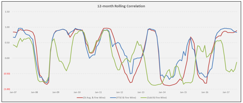 12 months rolling correlation
