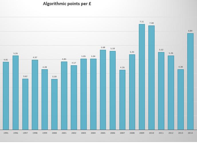 Lafite Algorithmic chart