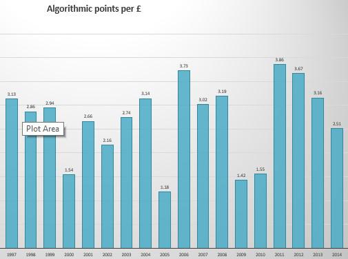 Lafleur Algorithmic score