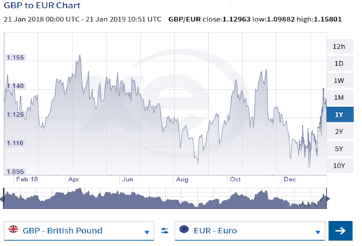 GBP to EUR