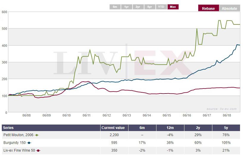 Burgundy index
